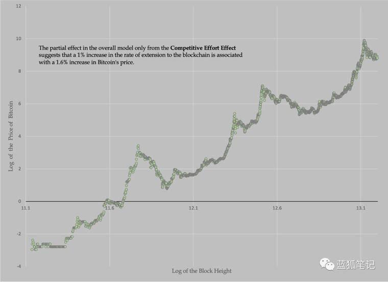 比特币的价格完全由投契驱动吗?配图(6)